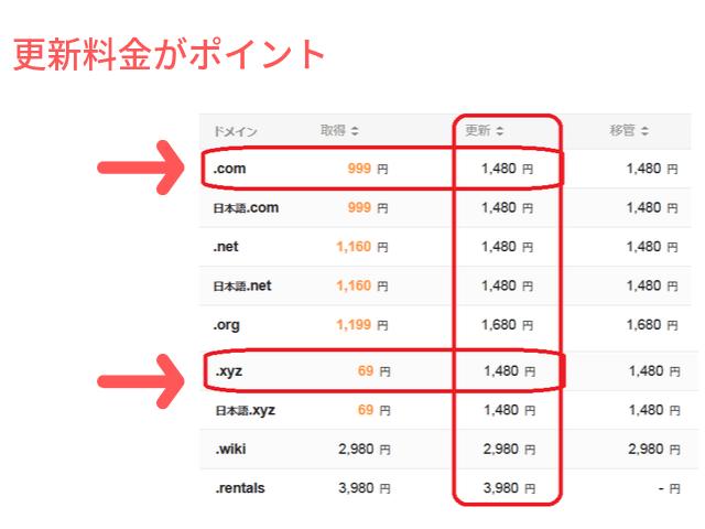.comと.xyzの更新料の差